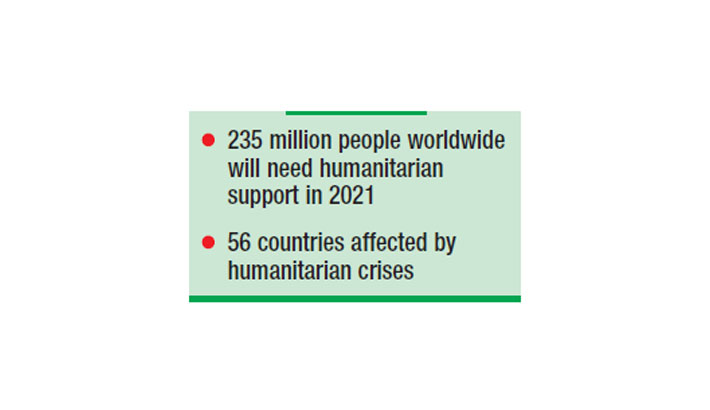 UN appeals for $35bn to help vulnerable people in 2021
