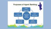 Agent banking deposits hit Tk 137bn