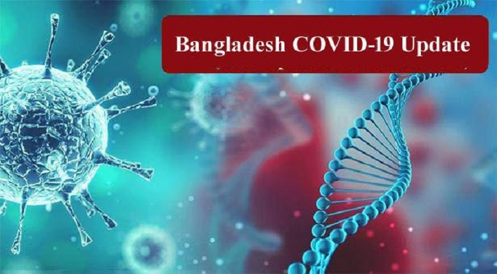 Bangladesh reports 24 COVID-19 deaths, 4,51,961 total recoveries