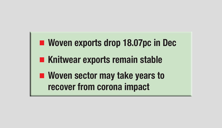 Woven exports fall, knitwear sector rebounds