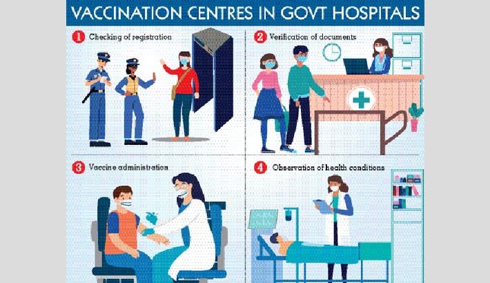Nationwide vaccination programme begins Feb 8