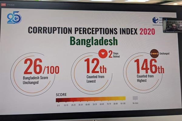 TI Corruption Index 2020: Bangladesh retains same score as last year