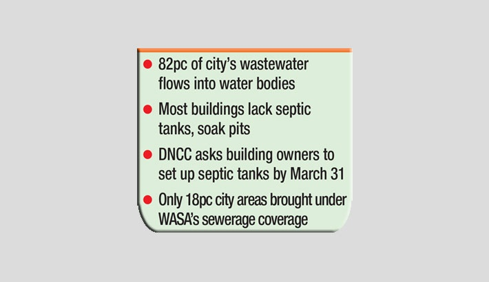 Sewage flows into water bodies!