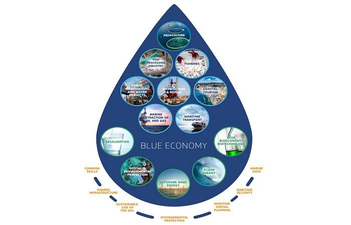 Sustainable Development of Bangladesh: Tapping Blue Economy