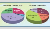 Bangladesh's economy recovering: Survey