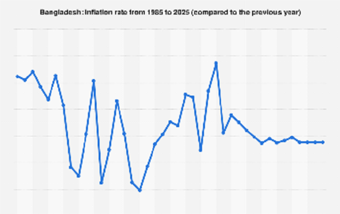 Bangladesh witnesses healthy inflation trend: statistics secretary