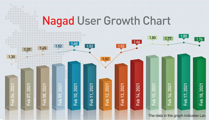 1.80 lakh new clients join Nagad daily