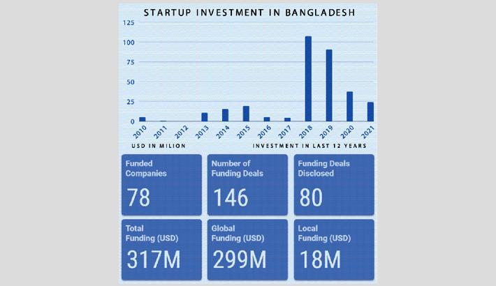 Bangladeshi startups raise $317m in 10yrs
