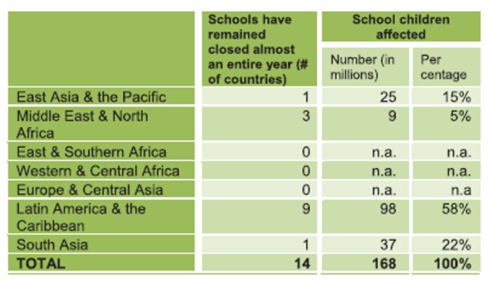 Corona: 168m children missed school globally for a year