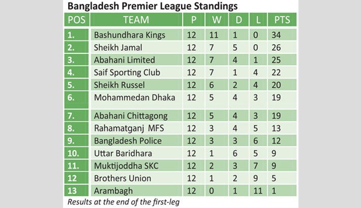 Kings absolutely dominant in BPL
