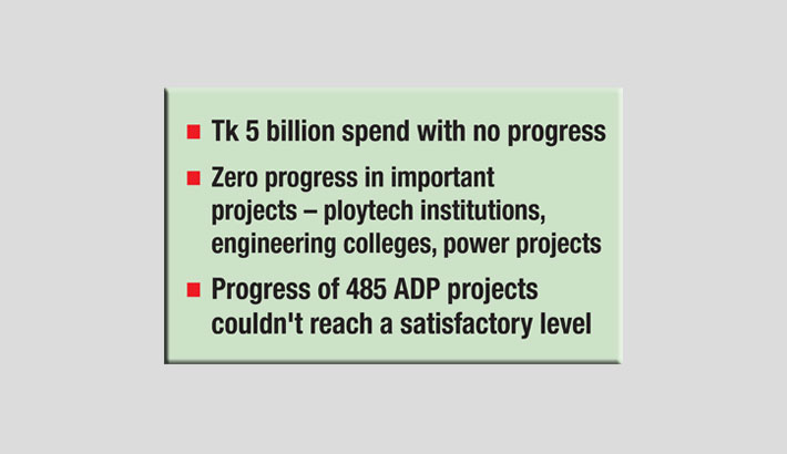 No progress in 17 ADP projects in FY20