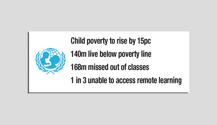 Children worst affected by Covid-19: UNICEF