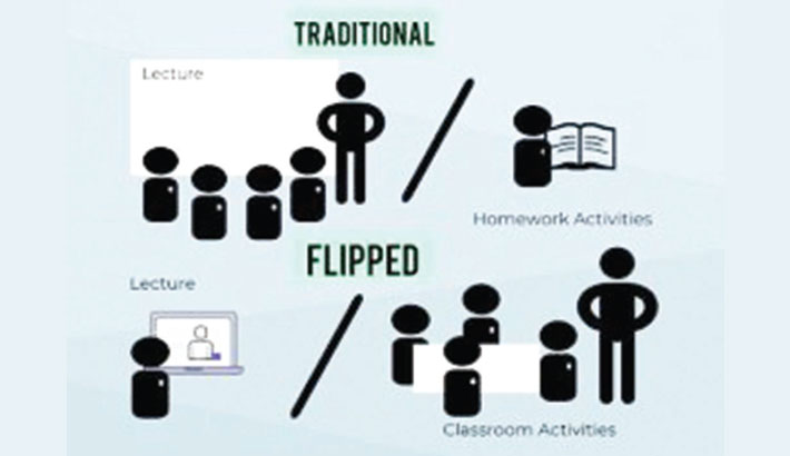 Flipping English Language Classes for Happy Kids Education