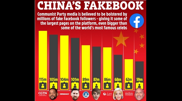 China using millions of bogus Facebook profiles to spread Covid fake news on accounts bigger than Messi and Bieber