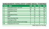 Ansar dominate medal tally