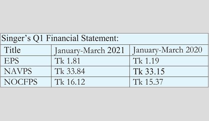 Singer's profit soars by 52pc