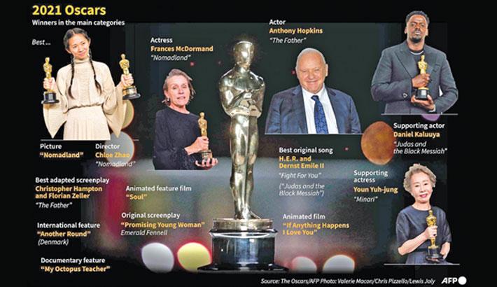 'Nomadland' wins big at Oscars; Zhao makes history