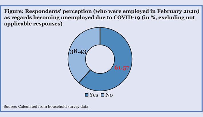 62pc people lost jobs in 2020 lockdown: CPD