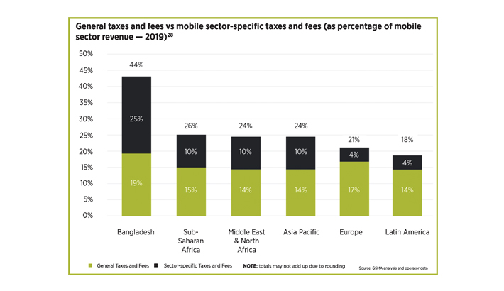 Mobile tax reforms key to boosting digital inclusion: GSMA
