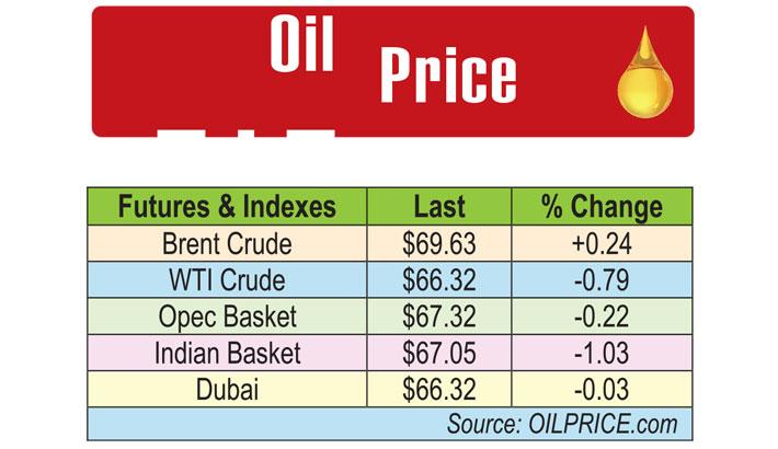 Oil Price