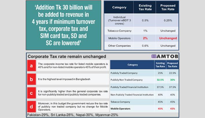 Tax cuts to boost revenue from telecom: AMTOB