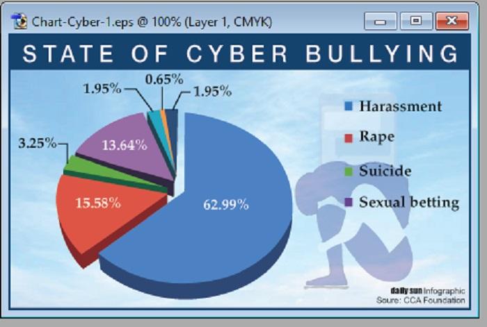 Cybercrimes galore on social media