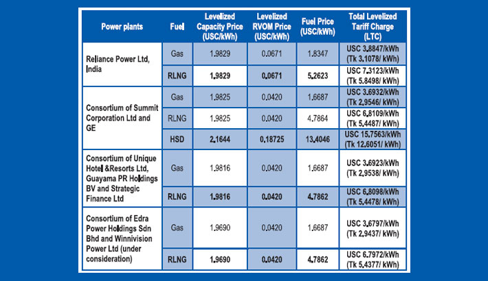 Govt may allow 660MW LNG power plant under unsolicited deal