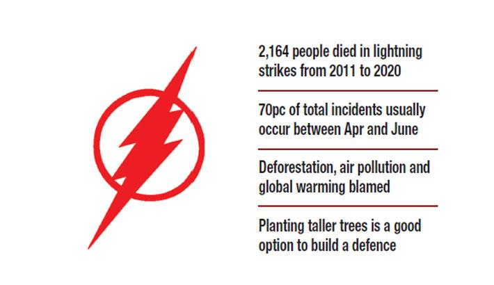 Lightning strike turning into deadliest disaster: Experts