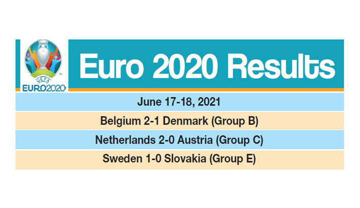 Euro 2020 Results