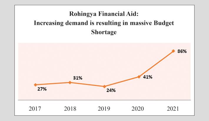 Alleging Bangladesh, Not Myanmar!
