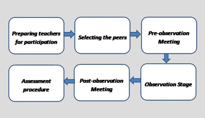 Enhancing Performance of Teachers through Peer Observation