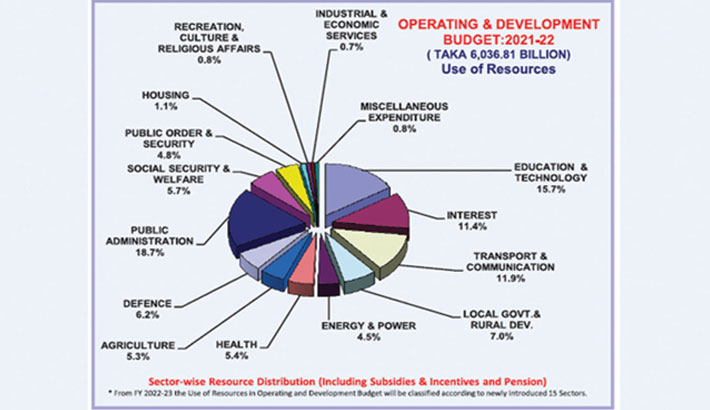 Challenges of annual budget implementation