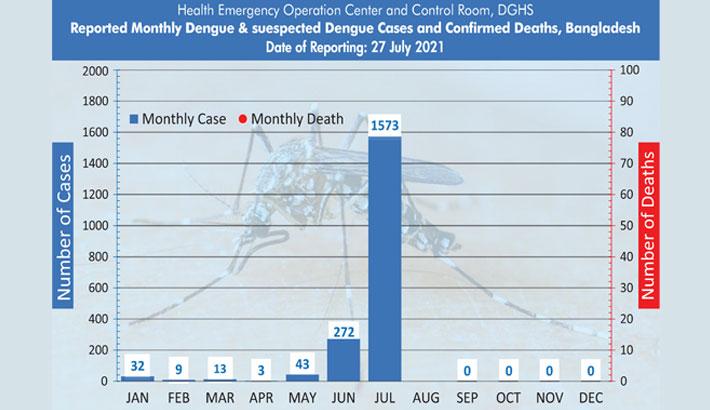 Dengue situation deteriorating