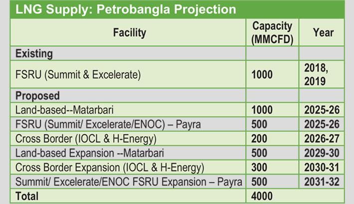 Feasibility study soon to import LNG thru Mongla