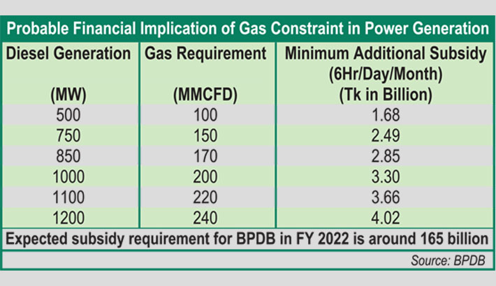 Power subsidy to rise by Tk 165bn