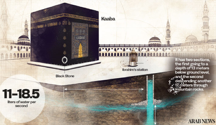 Well of Zamzam— a lasting miracle