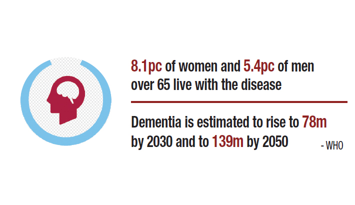 55m people living with dementia globally