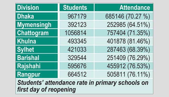 Students' attendance satisfactory