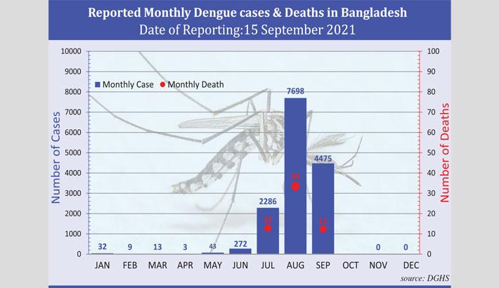 Dengue taking toll on children