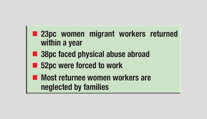 '60pc returnee women workers unemployed'