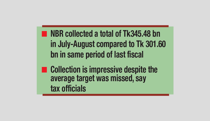 Revenue collection grows in August