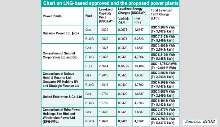660MW LNG-based plant likely to get nod