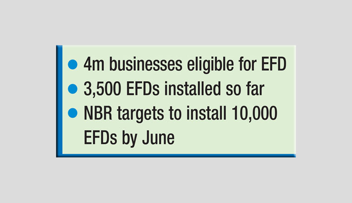 Delay in EFD installation affects VAT collection